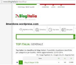 classificablog