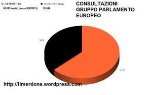 Grafico astensioneFarage